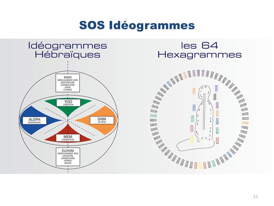 SOS Idéogrammes