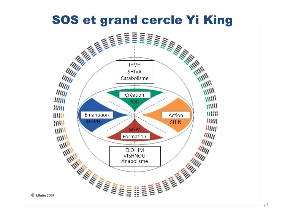SOS et grand cercle Yi King
