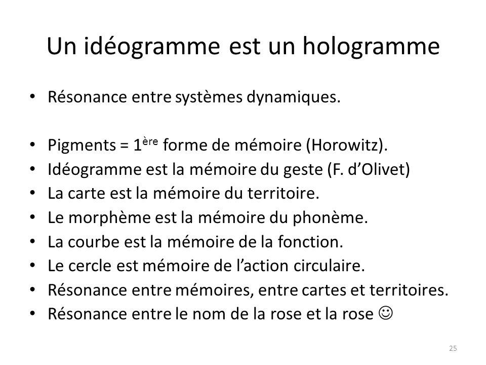 Un idéogramme est un hologramme
