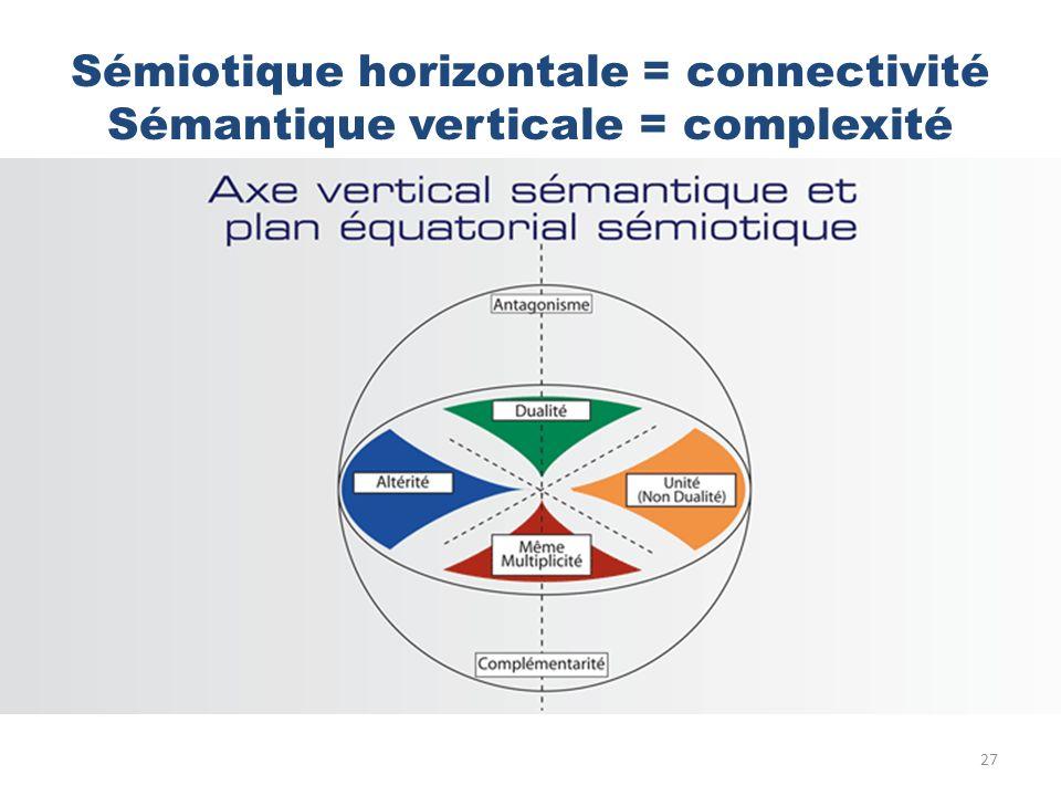 Sémiotique horizontale = connectivité Sémantique verticale = complexité