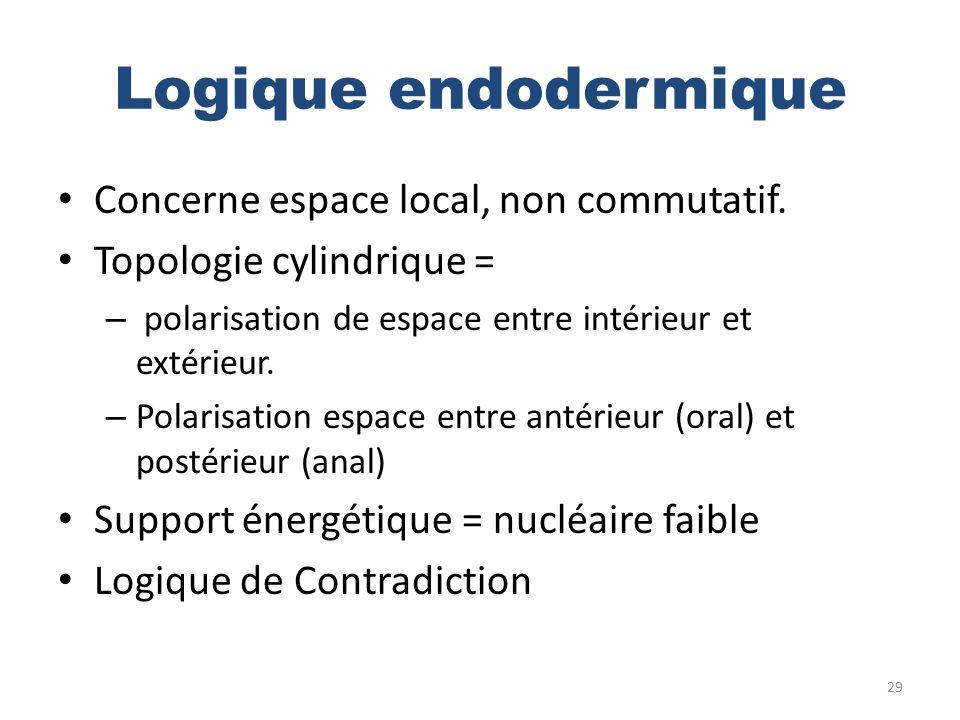 Logique endodermique Concerne espace local, non commutatif.