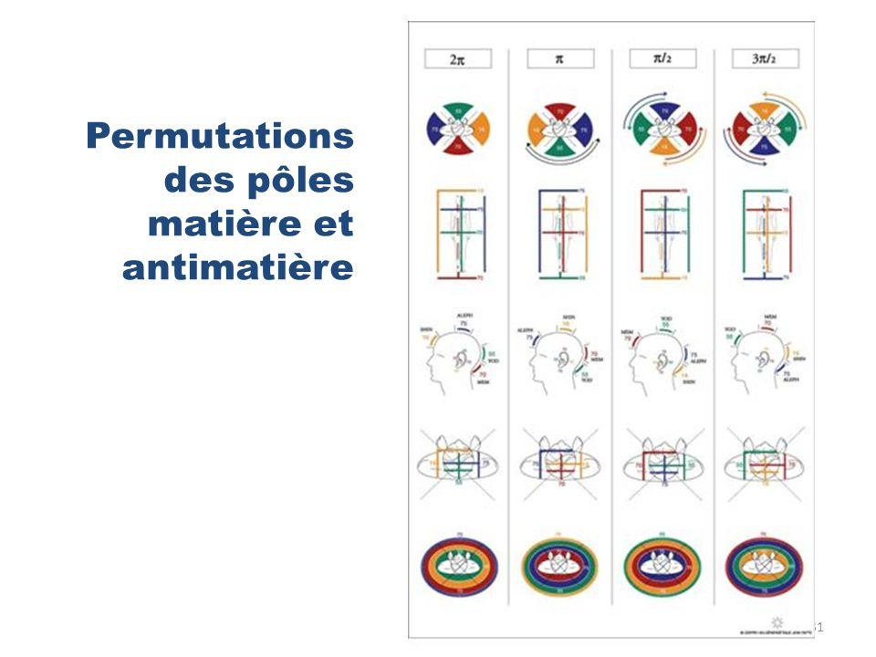 Permutations des pôles matière et antimatière