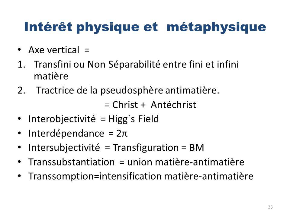 Intérêt physique et métaphysique