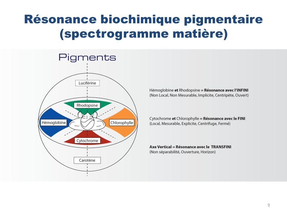Résonance biochimique pigmentaire (spectrogramme matière)