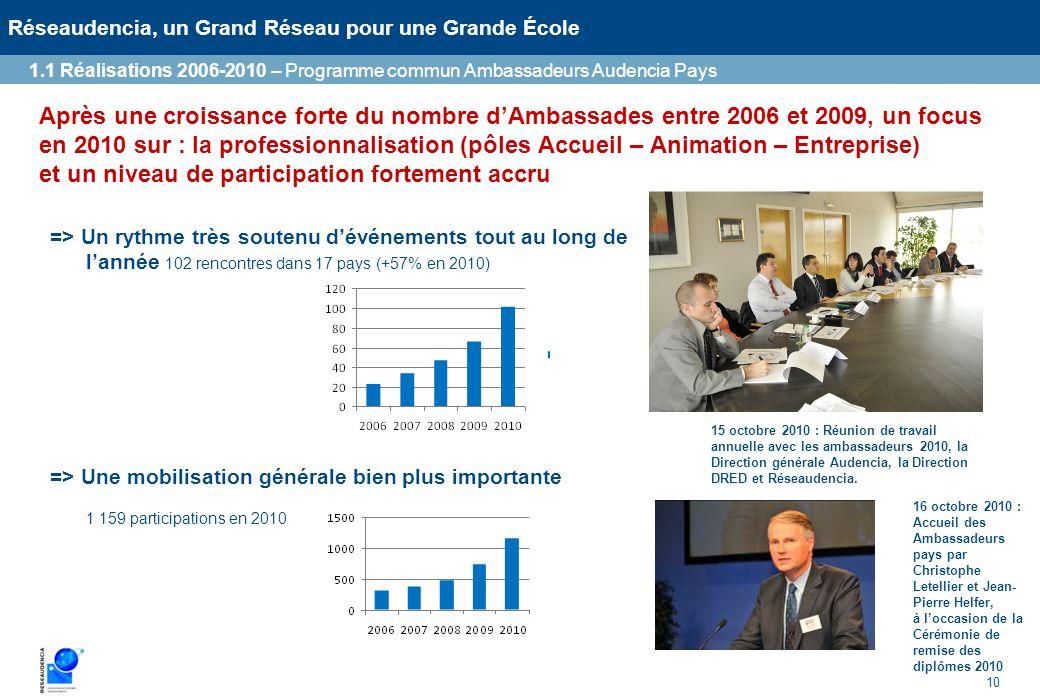 1.1 Réalisations 2006-2010 – Programme commun Ambassadeurs Audencia Pays