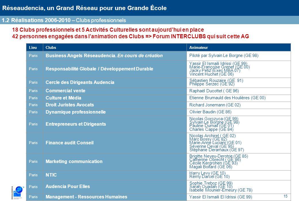 1.2 Réalisations 2006-2010 – Clubs professionnels