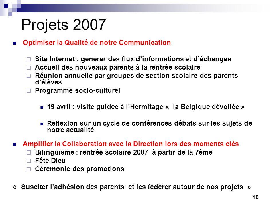Projets 2007 Optimiser la Qualité de notre Communication. Site Internet : générer des flux d'informations et d'échanges.