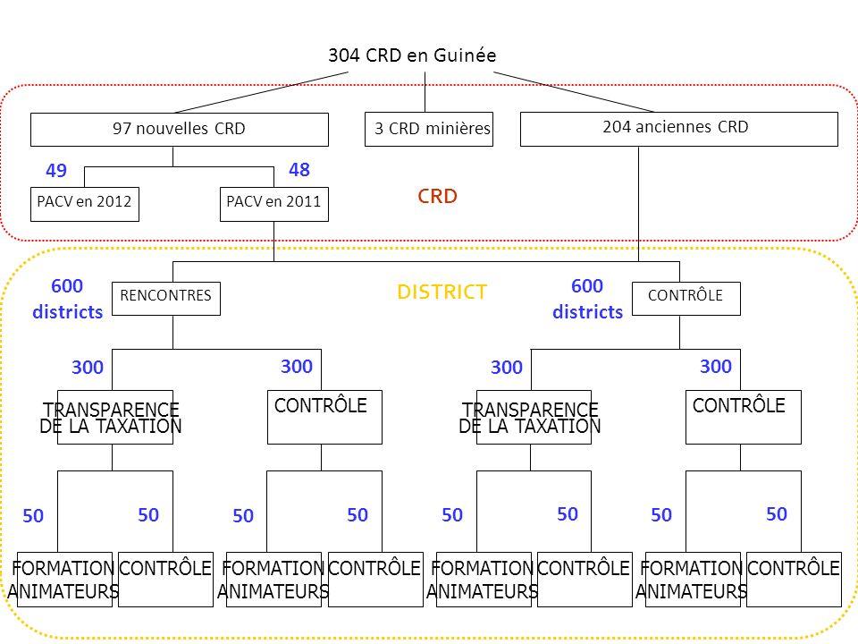 304 CRD en Guinée 49 48 CRD 600 districts DISTRICT 300 50