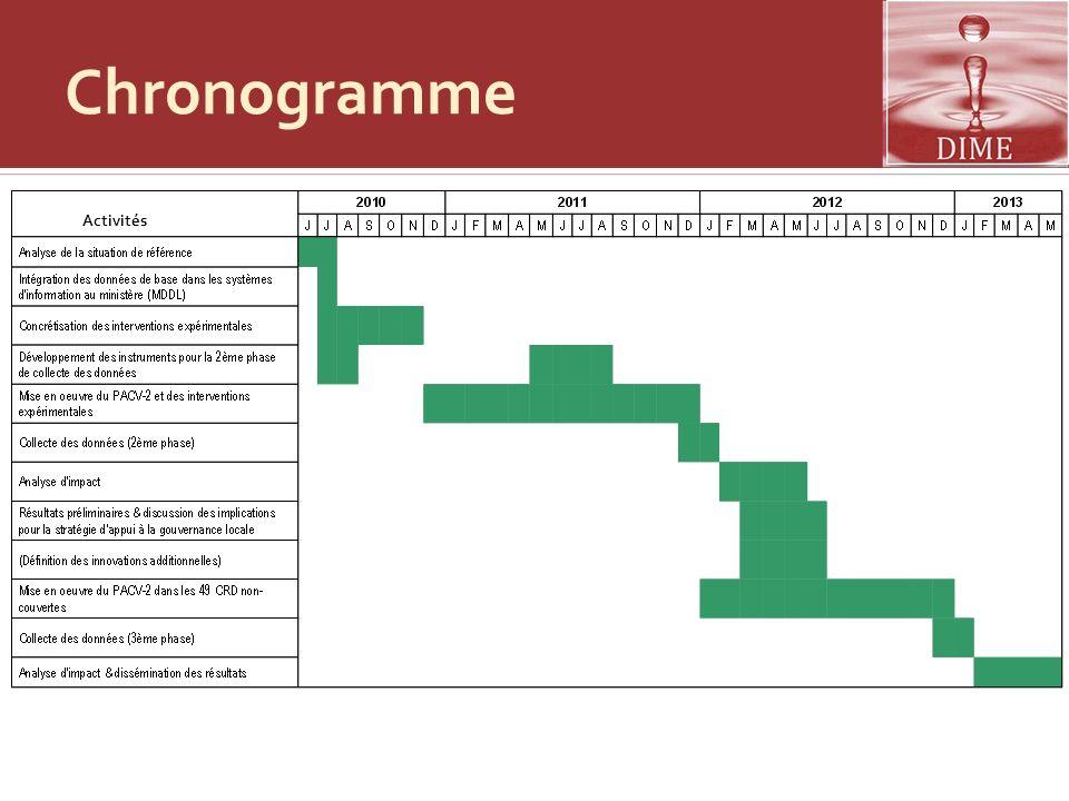 Chronogramme Activités