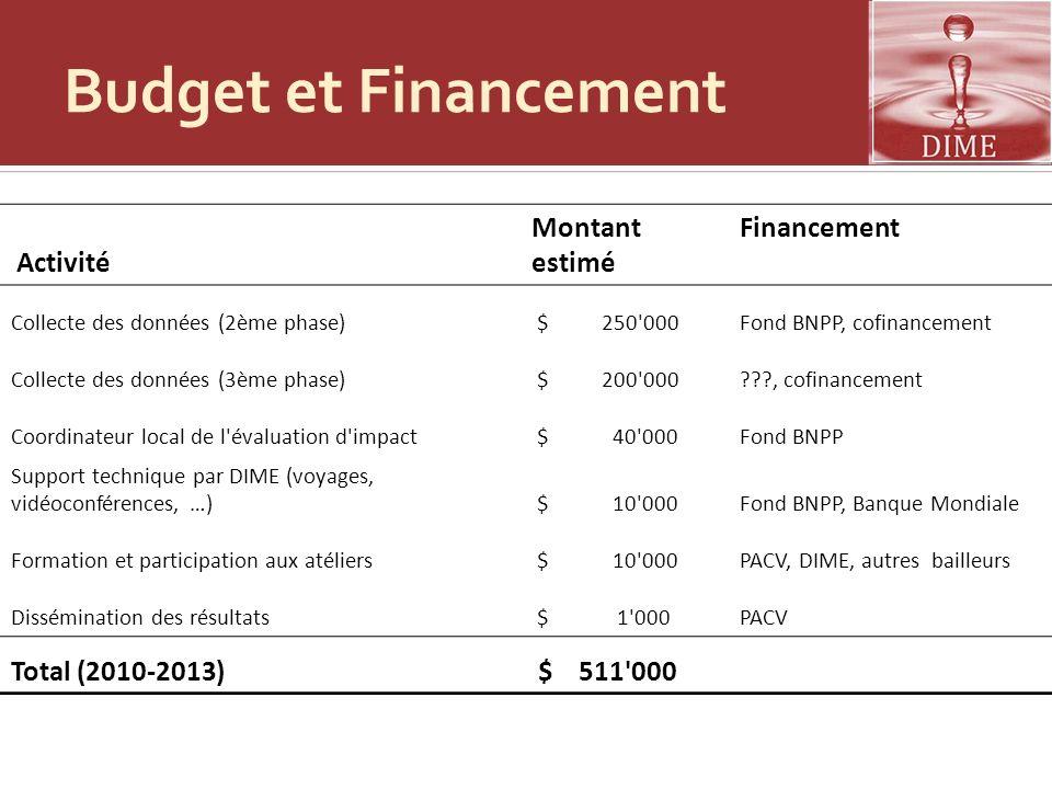 Budget et Financement Montant estimé Financement Total (2010-2013)