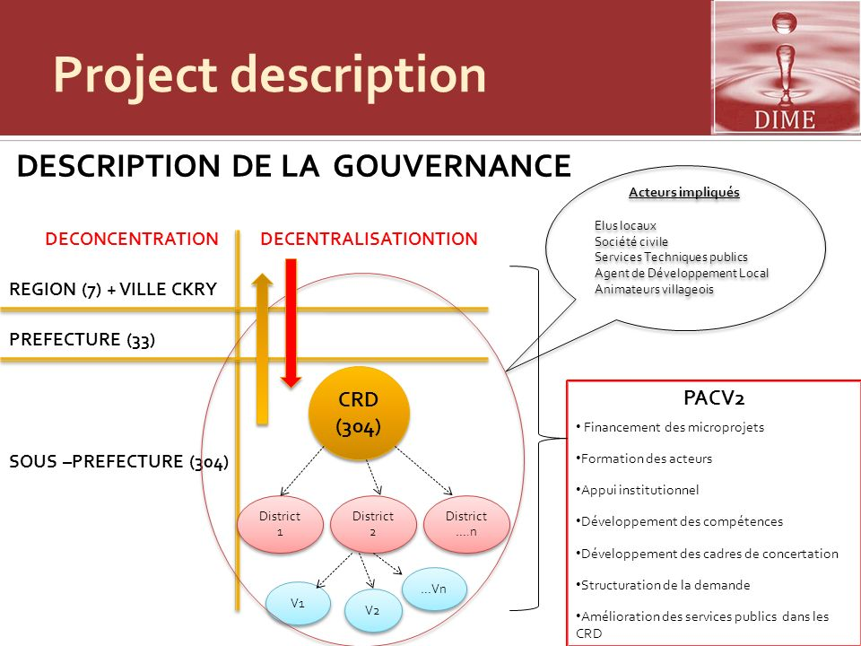 Project description DESCRIPTION DE LA GOUVERNANCE CRD PACV2 (304)