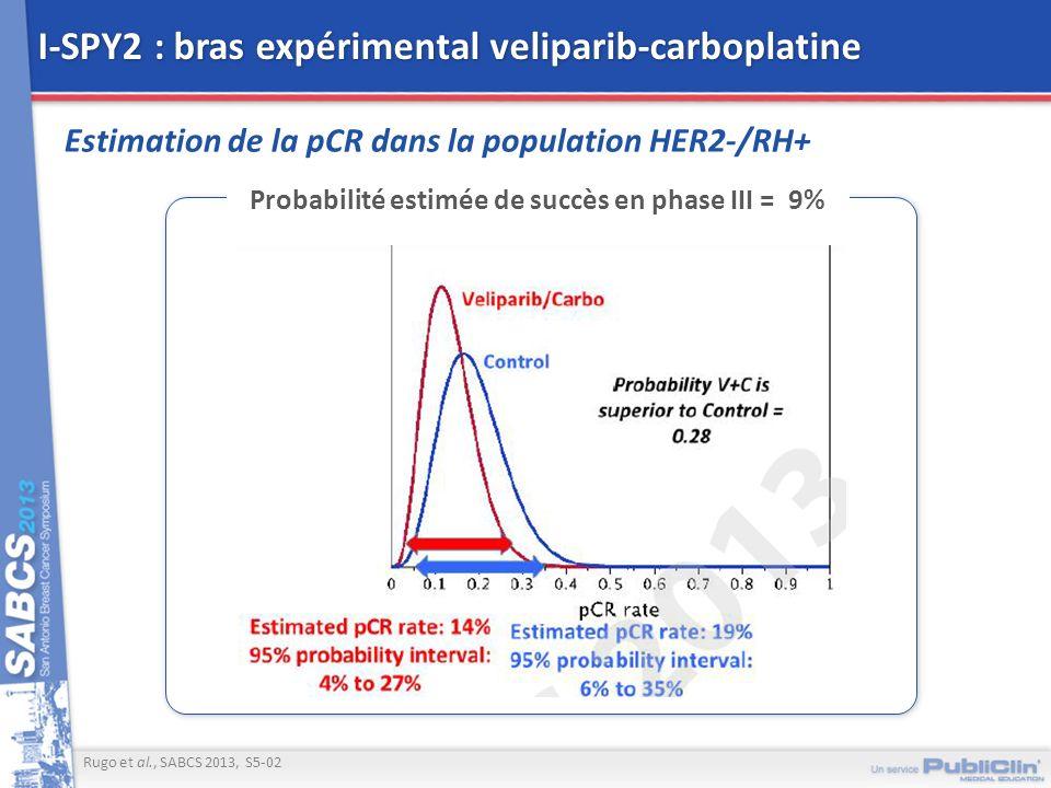 I-SPY2 : bras expérimental veliparib-carboplatine