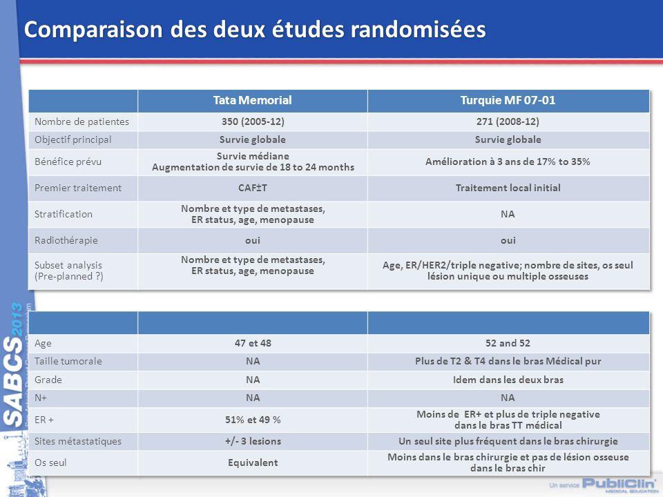 Comparaison des deux études randomisées