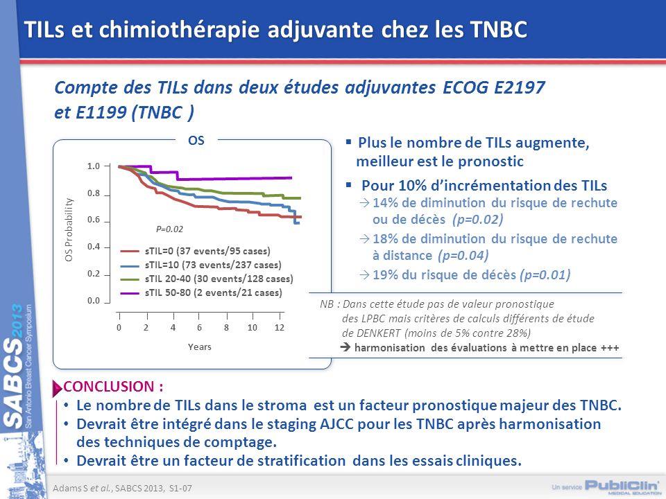 TILs et chimiothérapie adjuvante chez les TNBC