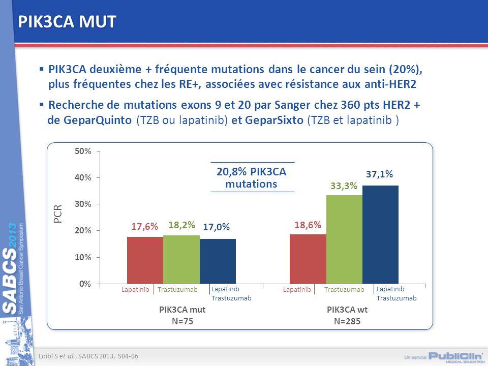 PIK3CA MUT PIK3CA deuxième + fréquente mutations dans le cancer du sein (20%), plus fréquentes chez les RE+, associées avec résistance aux anti-HER2.