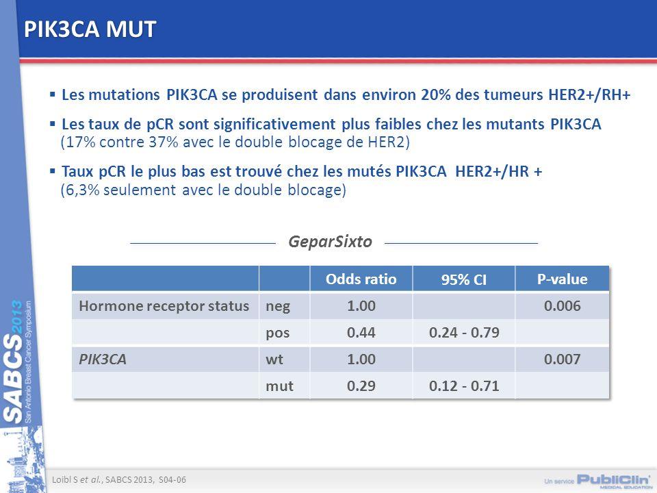 PIK3CA MUT Les mutations PIK3CA se produisent dans environ 20% des tumeurs HER2+/RH+