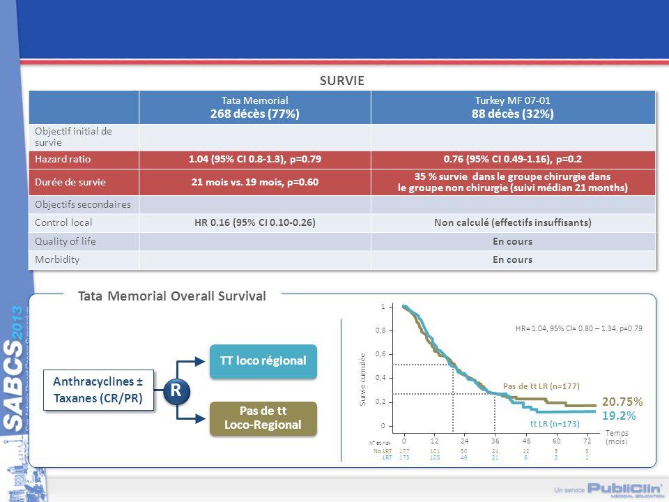 R SURVIE Tata Memorial Overall Survival TT loco régional