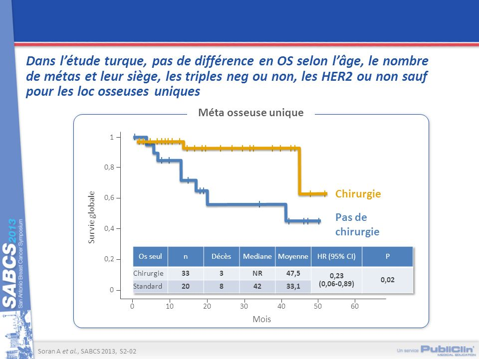 Dans l'étude turque, pas de différence en OS selon l'âge, le nombre de métas et leur siège, les triples neg ou non, les HER2 ou non sauf pour les loc osseuses uniques