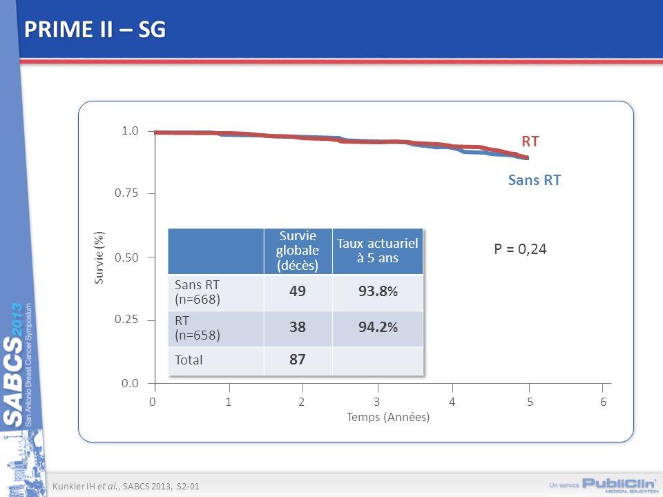 PRIME II – SG RT Sans RT 49 93.8% 38 94.2% 87 P = 0,24 Survie globale
