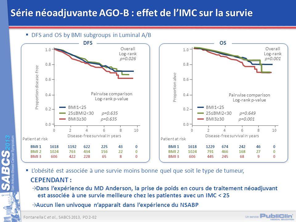 Série néoadjuvante AGO-B : effet de l'IMC sur la survie