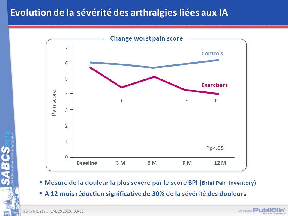 Evolution de la sévérité des arthralgies liées aux IA