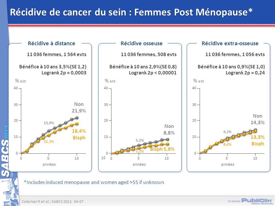 Récidive de cancer du sein : Femmes Post Ménopause*