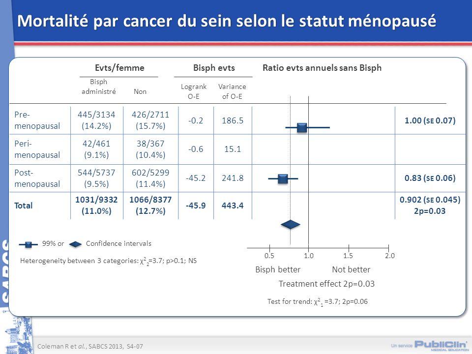 Mortalité par cancer du sein selon le statut ménopausé