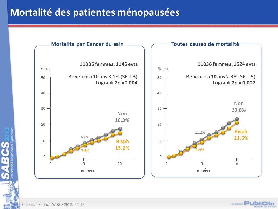 Mortalité des patientes ménopausées