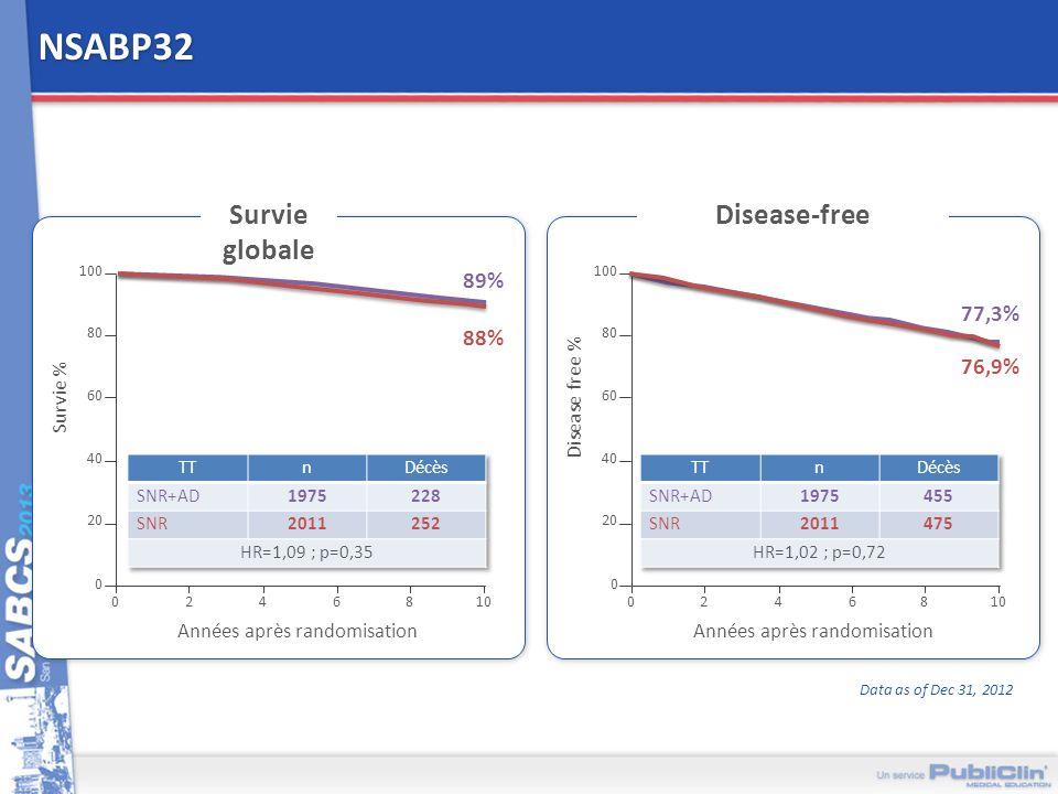NSABP32 Survie globale Disease-free 89% 77,3% 88% 76,9% Survie %