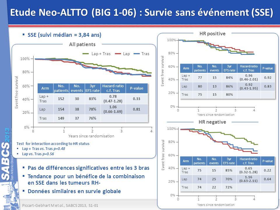 Etude Neo-ALTTO (BIG 1-06) : Survie sans événement (SSE)