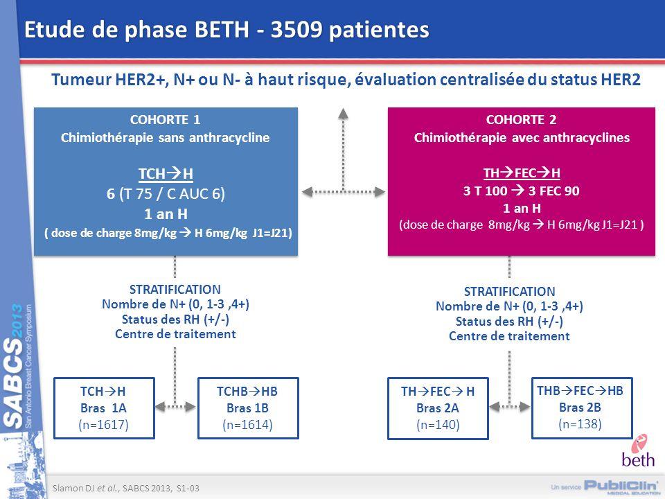 Etude de phase BETH - 3509 patientes