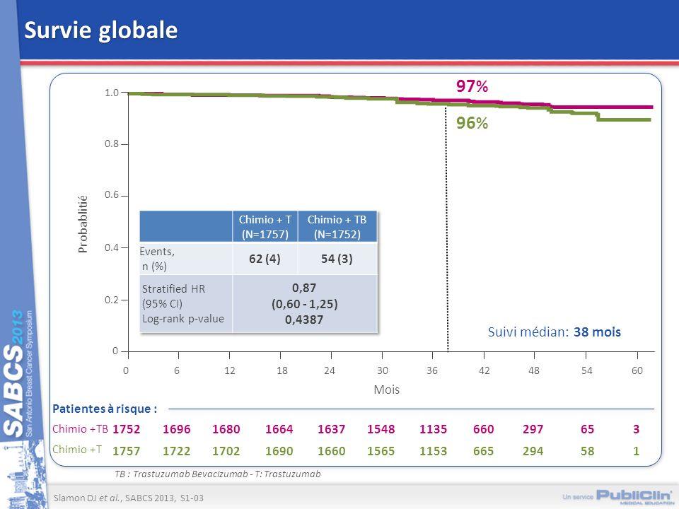 Survie globale 97% 96% Suivi médian: 38 mois Probablitié 62 (4) 54 (3)
