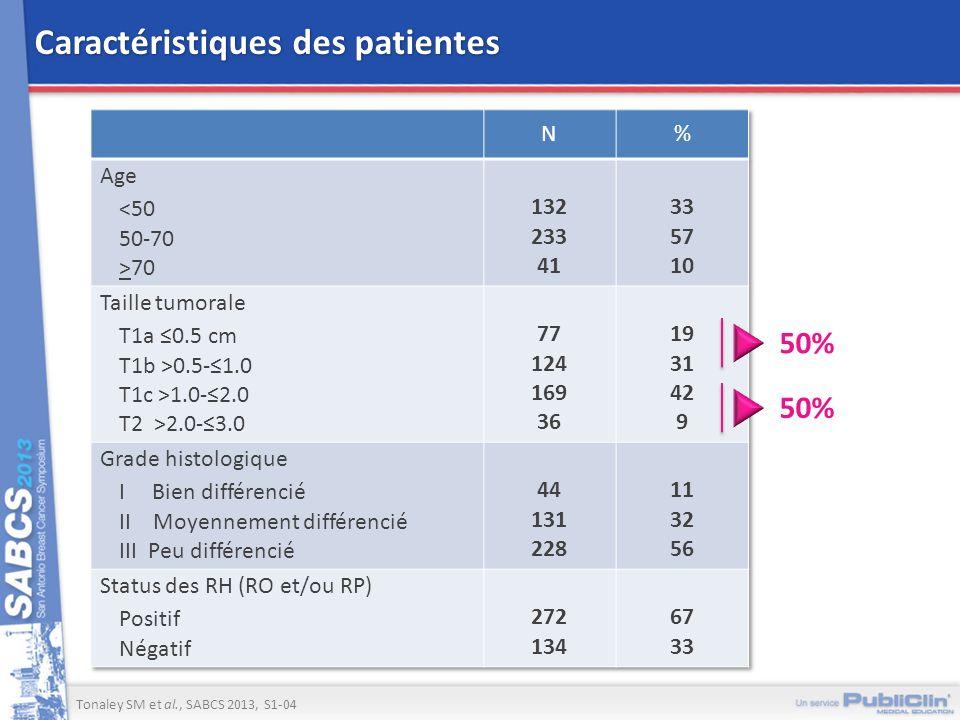 Caractéristiques des patientes