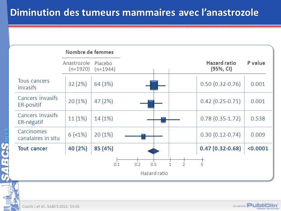 Diminution des tumeurs mammaires avec l'anastrozole