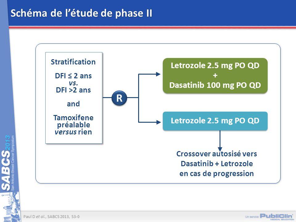 Schéma de l'étude de phase II