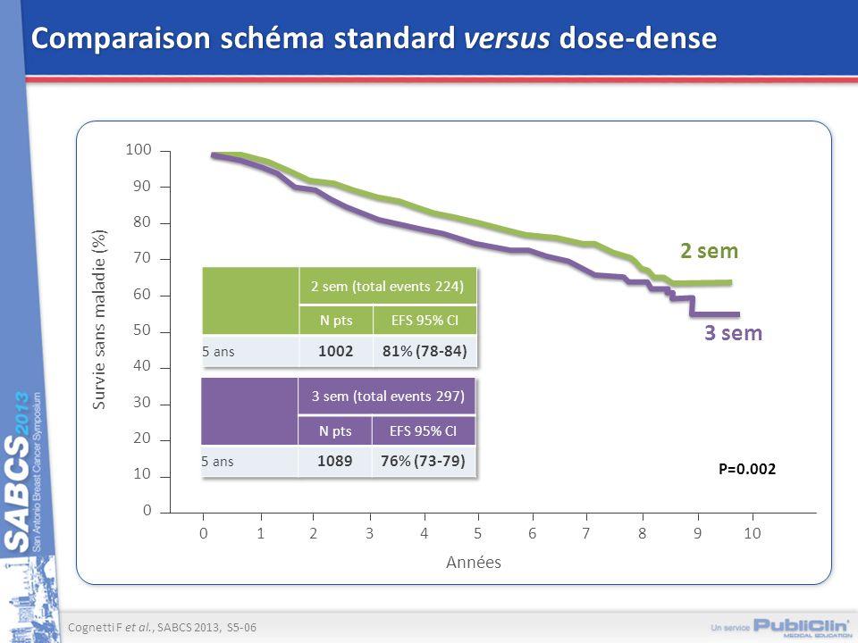 Comparaison schéma standard versus dose-dense