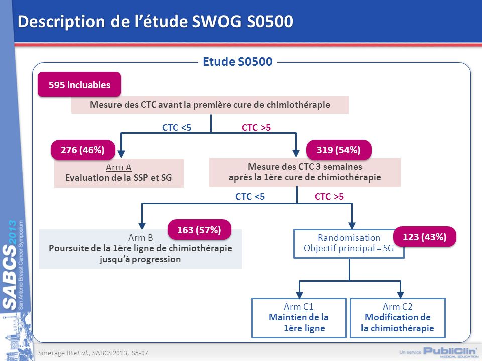 Description de l'étude SWOG S0500