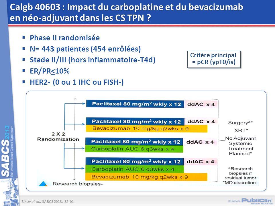 Calgb 40603 : Impact du carboplatine et du bevacizumab en néo-adjuvant dans les CS TPN