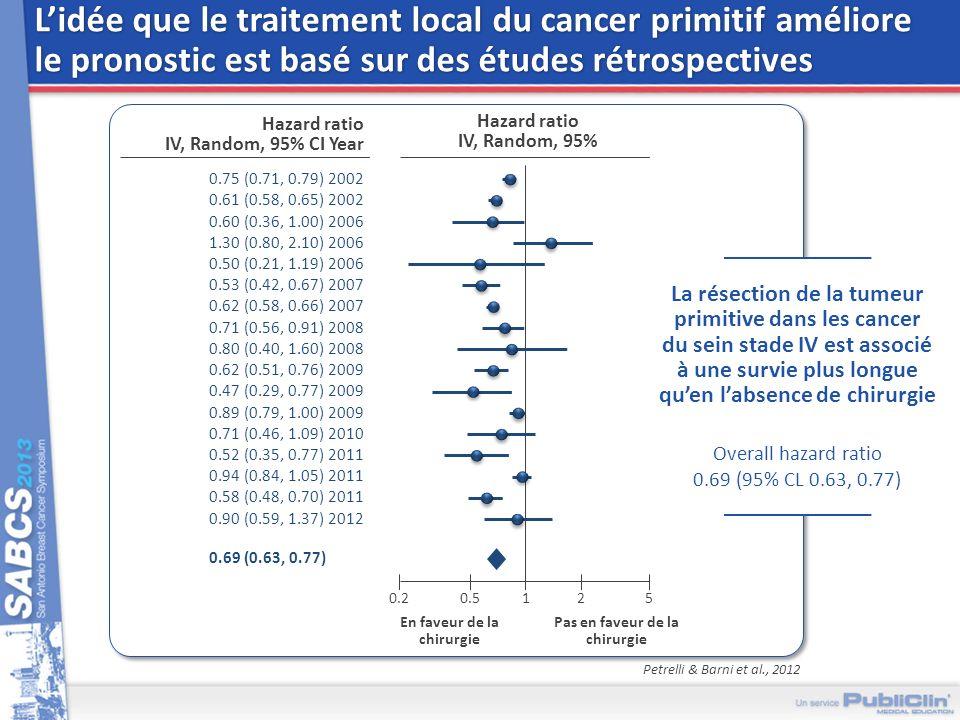 L'idée que le traitement local du cancer primitif améliore le pronostic est basé sur des études rétrospectives