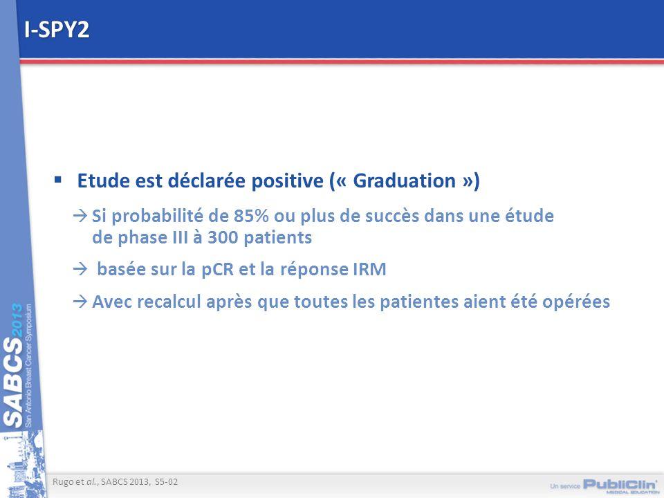 I-SPY2 Etude est déclarée positive (« Graduation »)