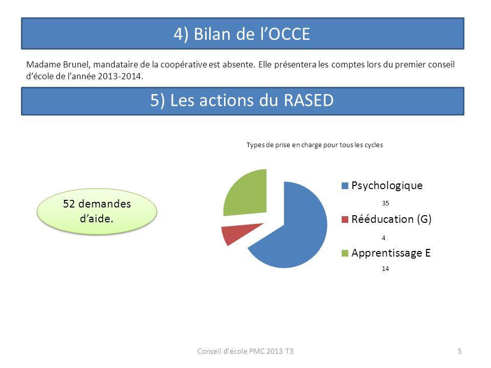 4) Bilan de l'OCCE 5) Les actions du RASED 52 demandes d'aide.