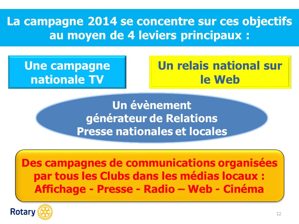 Une campagne nationale TV Un relais national sur le Web
