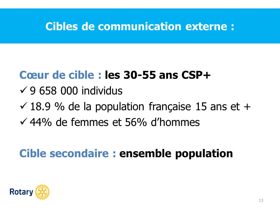 Cibles de communication externe :