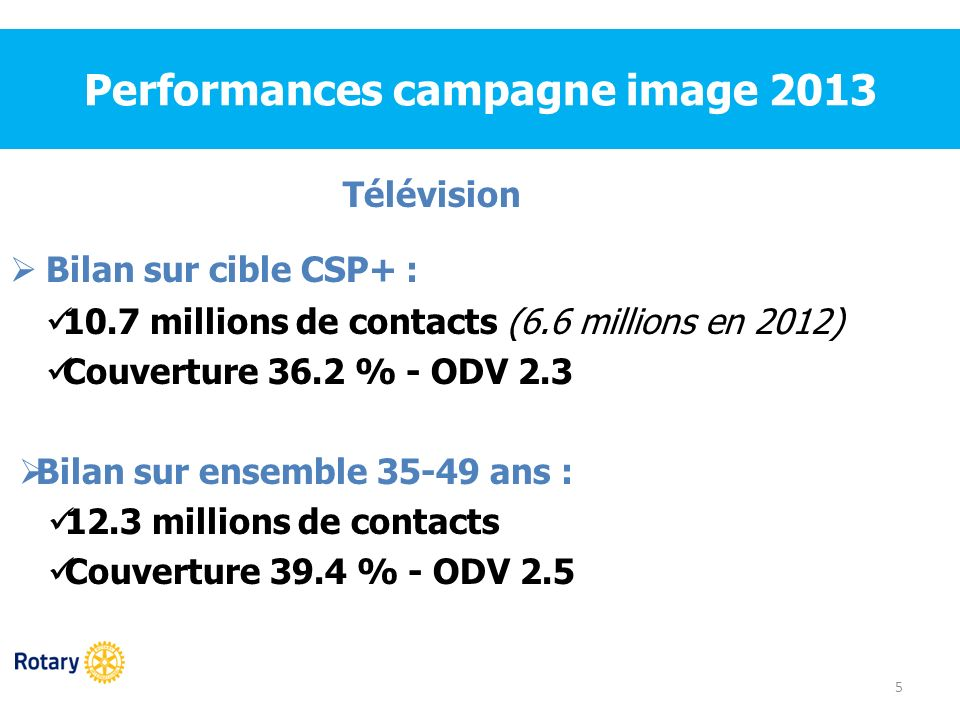 Performances campagne image 2013