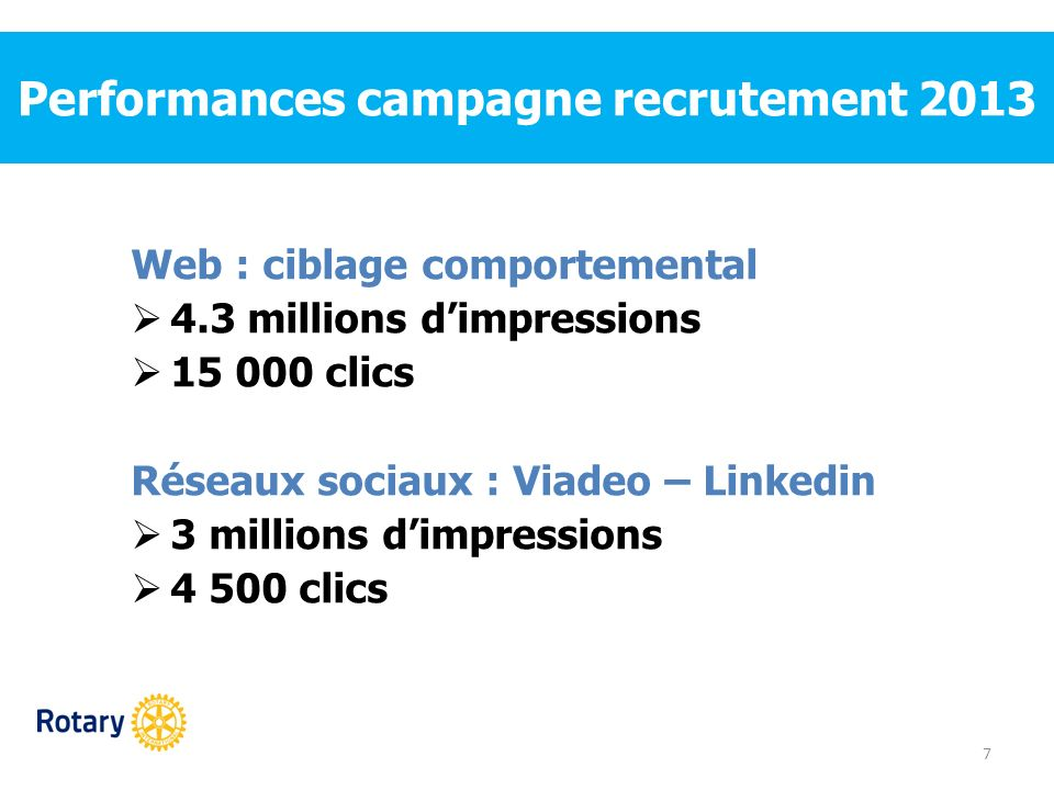 Performances campagne recrutement 2013