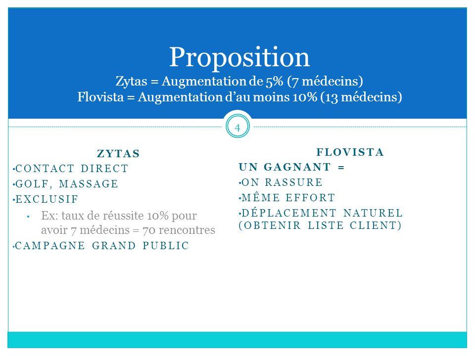 Proposition Zytas = Augmentation de 5% (7 médecins) Flovista = Augmentation d'au moins 10% (13 médecins)