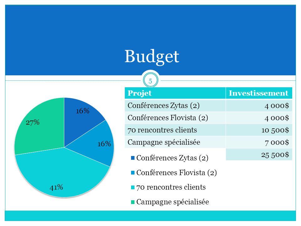 Budget Projet Investissement Conférences Zytas (2) 4 000$