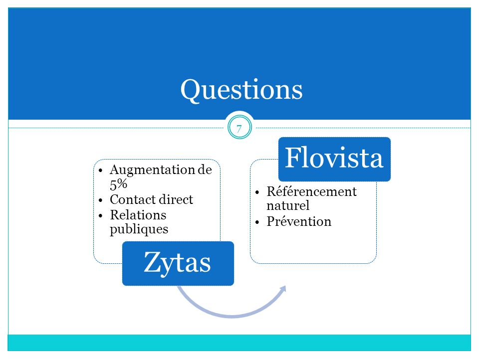 Flovista Zytas Questions Augmentation de 5% Contact direct