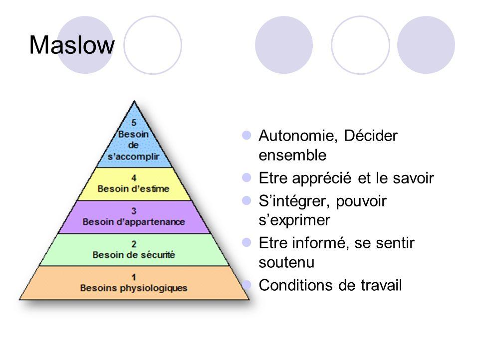 Maslow Autonomie, Décider ensemble Etre apprécié et le savoir