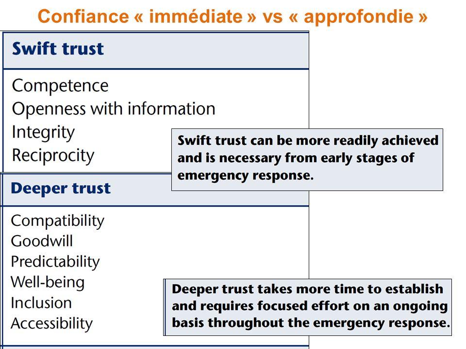 Confiance « immédiate » vs « approfondie »